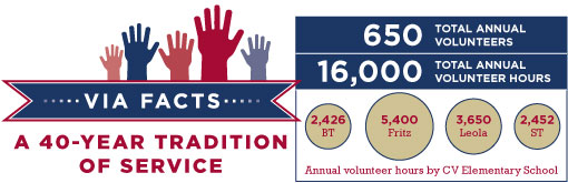 Graphic showing VIA had 650 total annual volunteers, 16,000 total annual volunteer hours